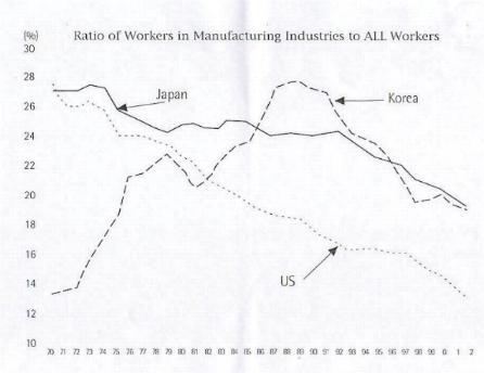 急激に低下する韓国の製造業労働者の割合